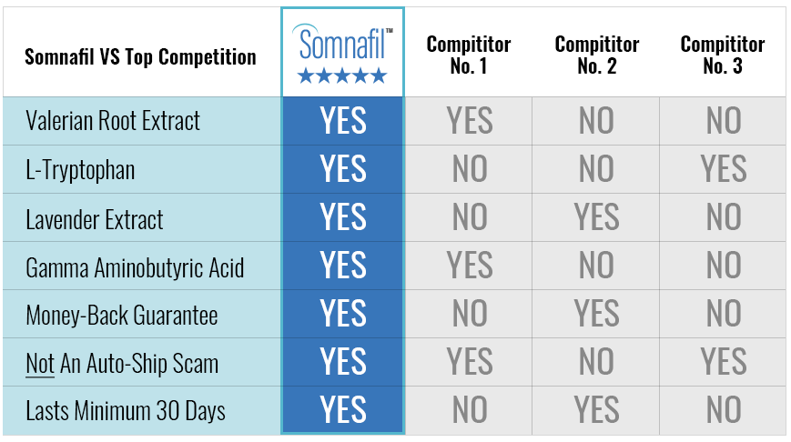 Somnafil vs other sleep aids